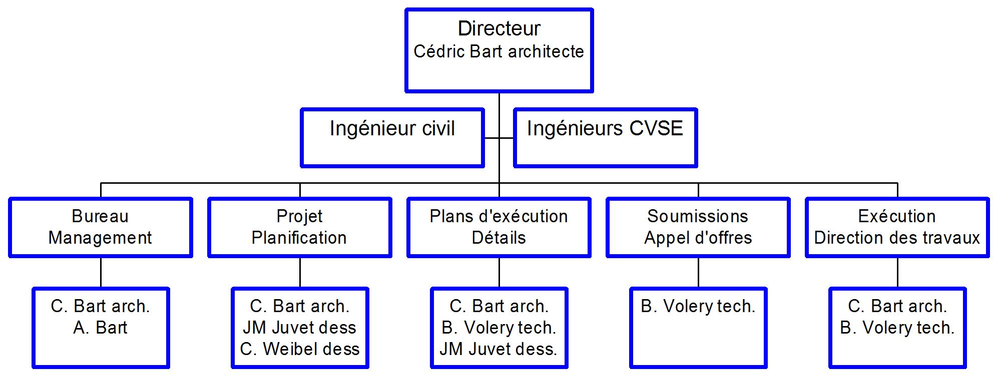Organigramme Architecte Bart